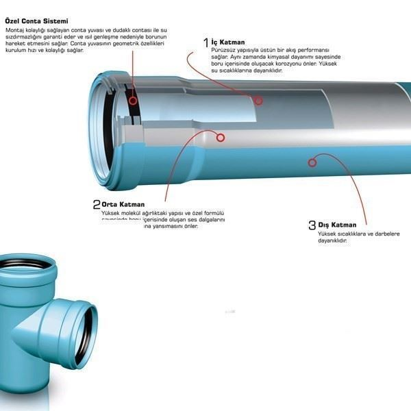Low Noise Pipe Systems/Silenta 3A