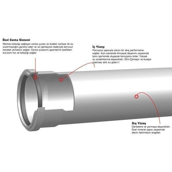 Fire Resistant Silent Pipe/Silenta FR