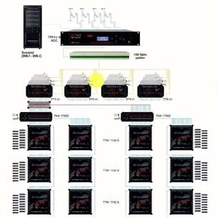 Teknoline Fiber Optik TV Sistemleri - Tek Core Fiber