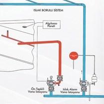 Sprinkler Fire Suppression System - 2