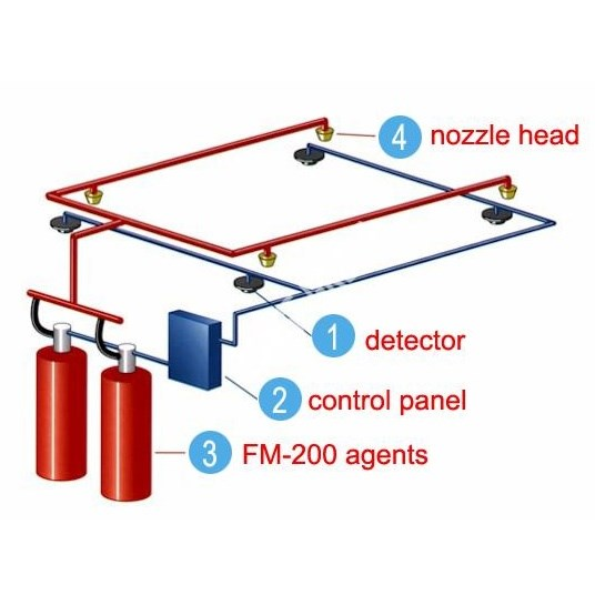 FM200 Gas Fire Extinguishing System - 1